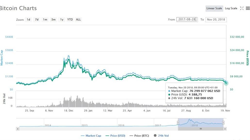 Hodnota bitcoinu se propadla na nejnižší hodnotu od října 2017