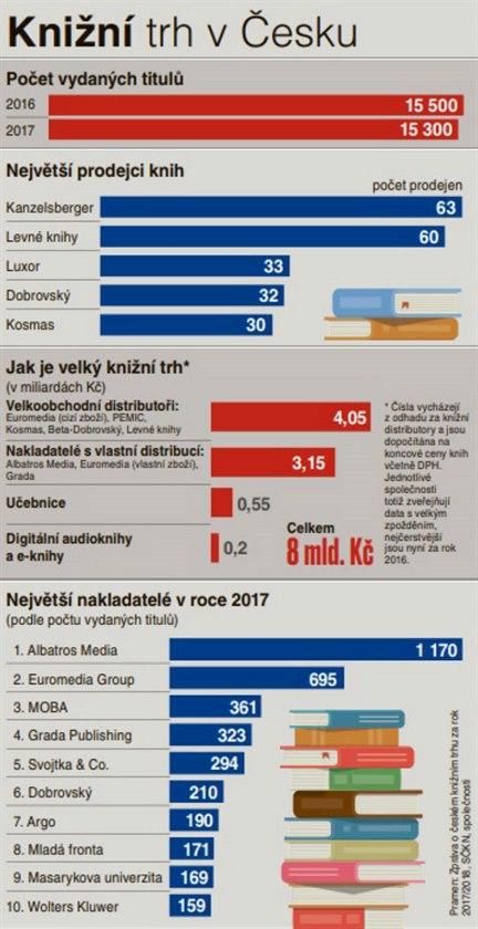 Knižní trh v Česku