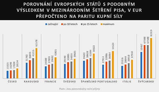 Srovnání ročních příjmů učitelů ve vybraných evropských zemích