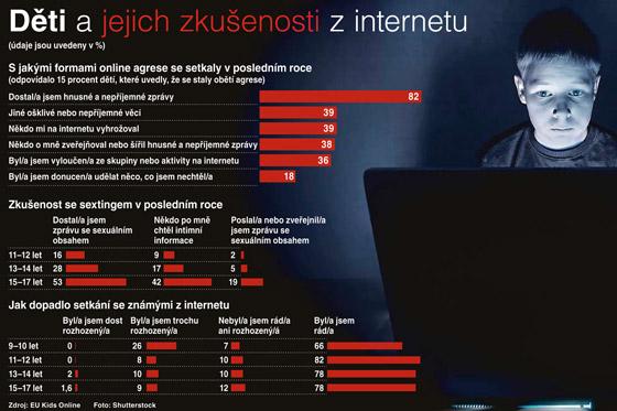 nová pravidla seznamování na internetu