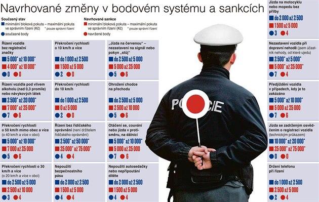 Navrhované zmìny v bodovém systému a sankcích