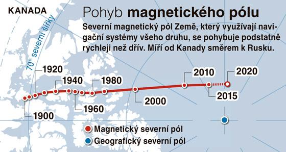 Severní magnetický pól Země se přesouvá od Kanady směrem k Rusku a jeho pohyb...
