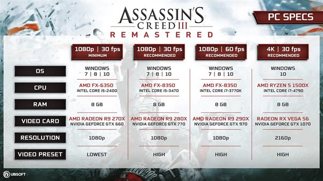 Assassin's Creed 3 Remastered - nároky na PC