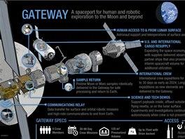 Stanice Gateway u Měsíce