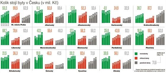 Kolik stojí byty v Česku