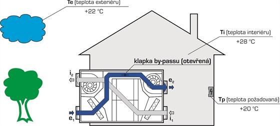 Jednotka vyhodnotí, že má k dispozici nižší teplotu – BY-PASS se otevře a bude...