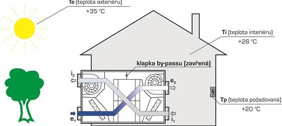 Jednotka vyhodnotí, že nemá teplotu, aby interiér zchladila – bude rekuperovat,...