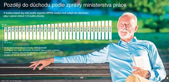 V kolika letech by měl podle expertů MPSV český muž odejít do důchodu, aby v...