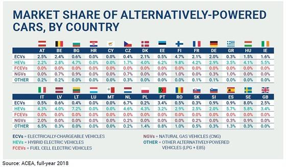 Prodeje aut s alternativním pohonem v Evropě