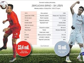 Srovnání Zbrojovky a Líšně před brněnským derby.