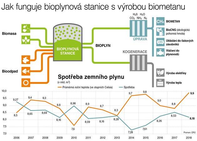 Bioplynová stanice poprvé v ČR vyrábí biometan.