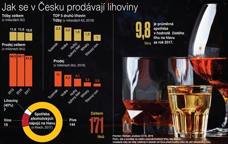 Jak se v Česku prodávají lihoviny