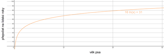 Přepočet psích roků na lidské podle rovnice 16 ln (x) + 31