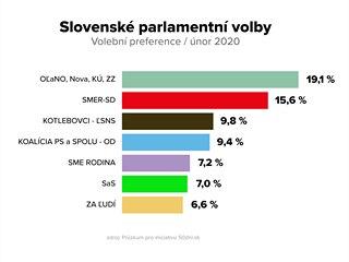 Volební preference před parlamentními volbami na Slovensku / únor 2020