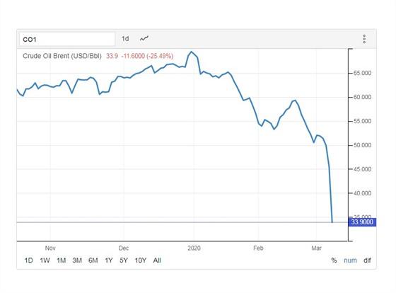 Trhy s ropou zažívá nejprudší propad za téměř 30 let.