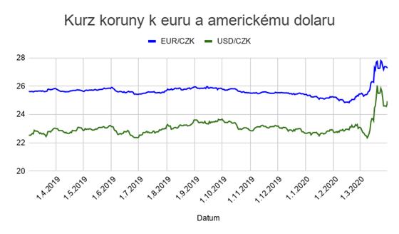 kurz euro koruna