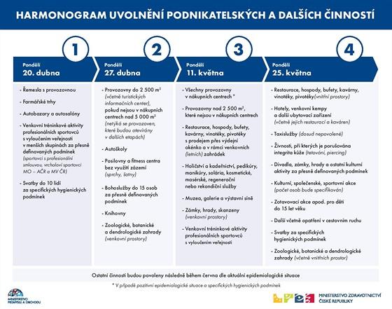 Harmonogram uvolnění podnikatelských a dalších činností. (23. dubna 2020)
