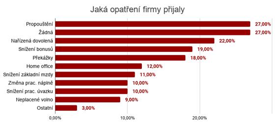 Zdroj: průzkum Randstad
