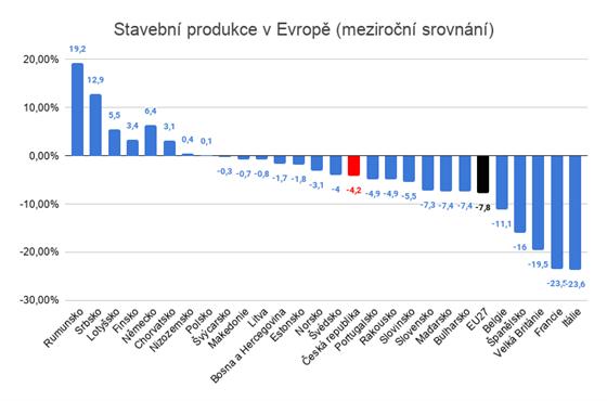Zdroj: ČSÚ (data za první pololetí 2020)
