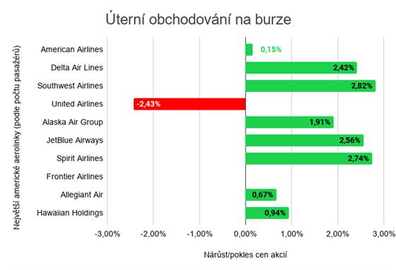 Zdroj: burzy (Frontier Airlines nejsou na burze od roku 2009)