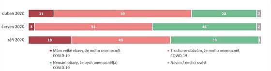 Ačkoliv podpora omezujících opatření klesá, paradoxně roste procento lidí,...