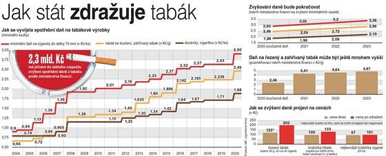 Zdražování cigaret, tabáku i doutníků za posledních 16 let. (13. září 2020)