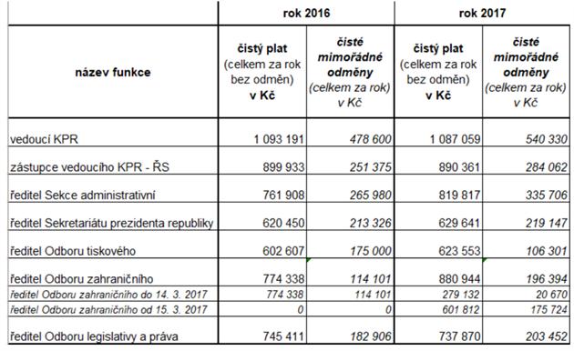 Tabulka platů vedoucích pracovníků KPR
