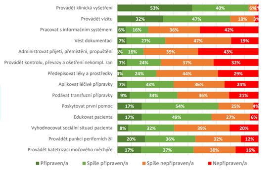 Dotazníkový průzkum Medici 2020