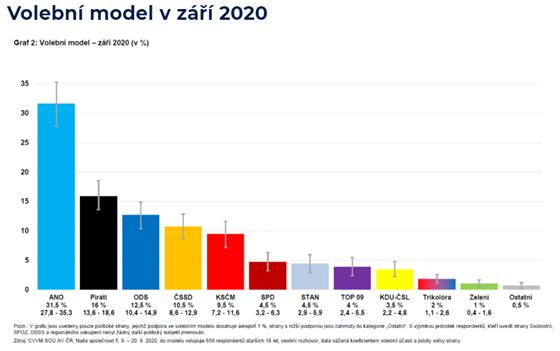 Volební model pro září 2020 od agentury CVVM
