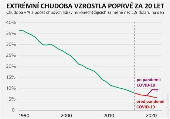 Extrémní chudoba vzrostla poprvé za 20 let