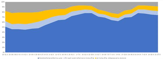 Pracovní režim zaměstnanců od března podle průzkumu Život během pandemie. Žlutá...