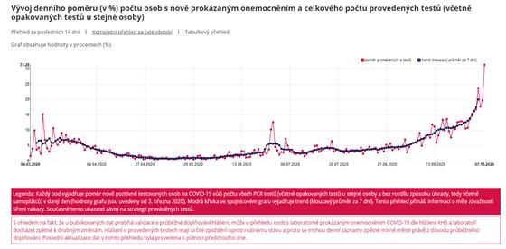 GRAF: Vývoj denního poměru (v %) počtu osob s nově prokázaným onemocněním a...