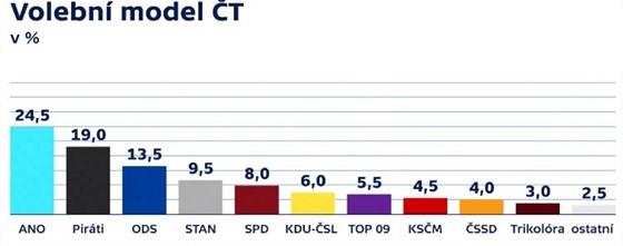 Volební model Kantar CZ pro ČT (18. října 2020)