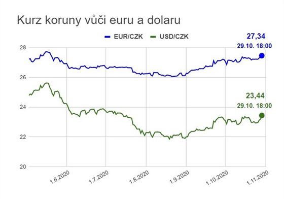 Kurz koruny vůči euru a dolaru