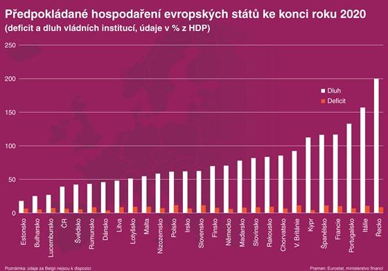 Předpokládané zadlužení států EU na konci roku 2020