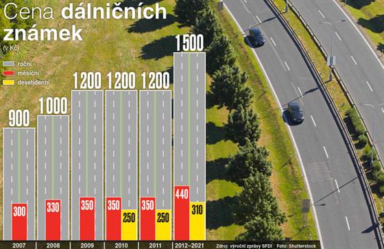 Cena dálničních známek