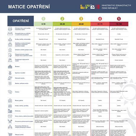 Nová tabulka pro rozvolňování vládních opatření proti koronaviru. Platná od 13....