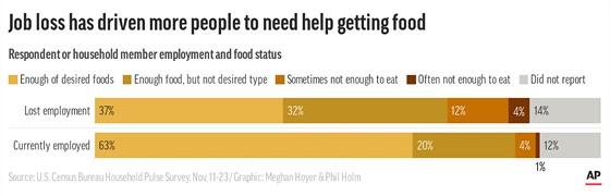 Průzkumy potvrzují, že hlad hrozí častěji Američanům bez práce