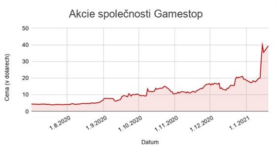 Akcie spoleènosti Gamestop