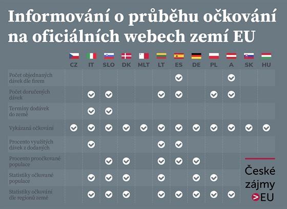 Informování o prùbìhu oèkování na oficiálních webech zemí EU.