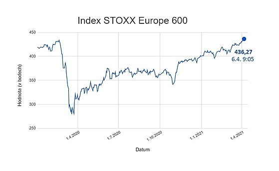 Index STOXX Europe 600