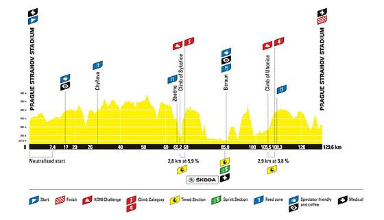 Profil dlouhé trasy L'Etape Czech republic by Tour de France