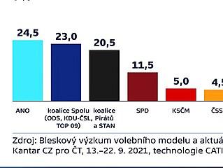 Volební model ČT (26. 9. 2021)