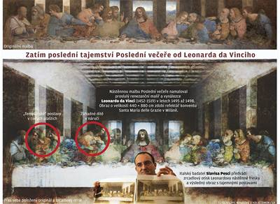 Další Leonardova záhada