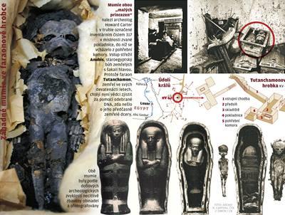 Byl Tutanchamon otcem?