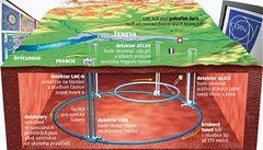 Největší vědecký experiment: velký třesk pod Ženevou