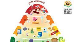 Výživová pyramida dává návod, jak zdravě jíst, říká odborník