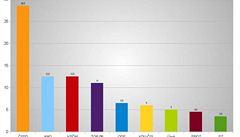Nový průzkum dává šanci ANO i Okamurovi, Zemanovcům už méně