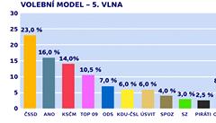 Babišovo ANO dělí od sociální demokracie sedm procent, ukázal průzkum