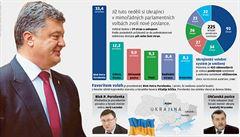 Zboří volby mýtus o 'ukrajinských fašistech'? Favoritem je Porošenkův blok